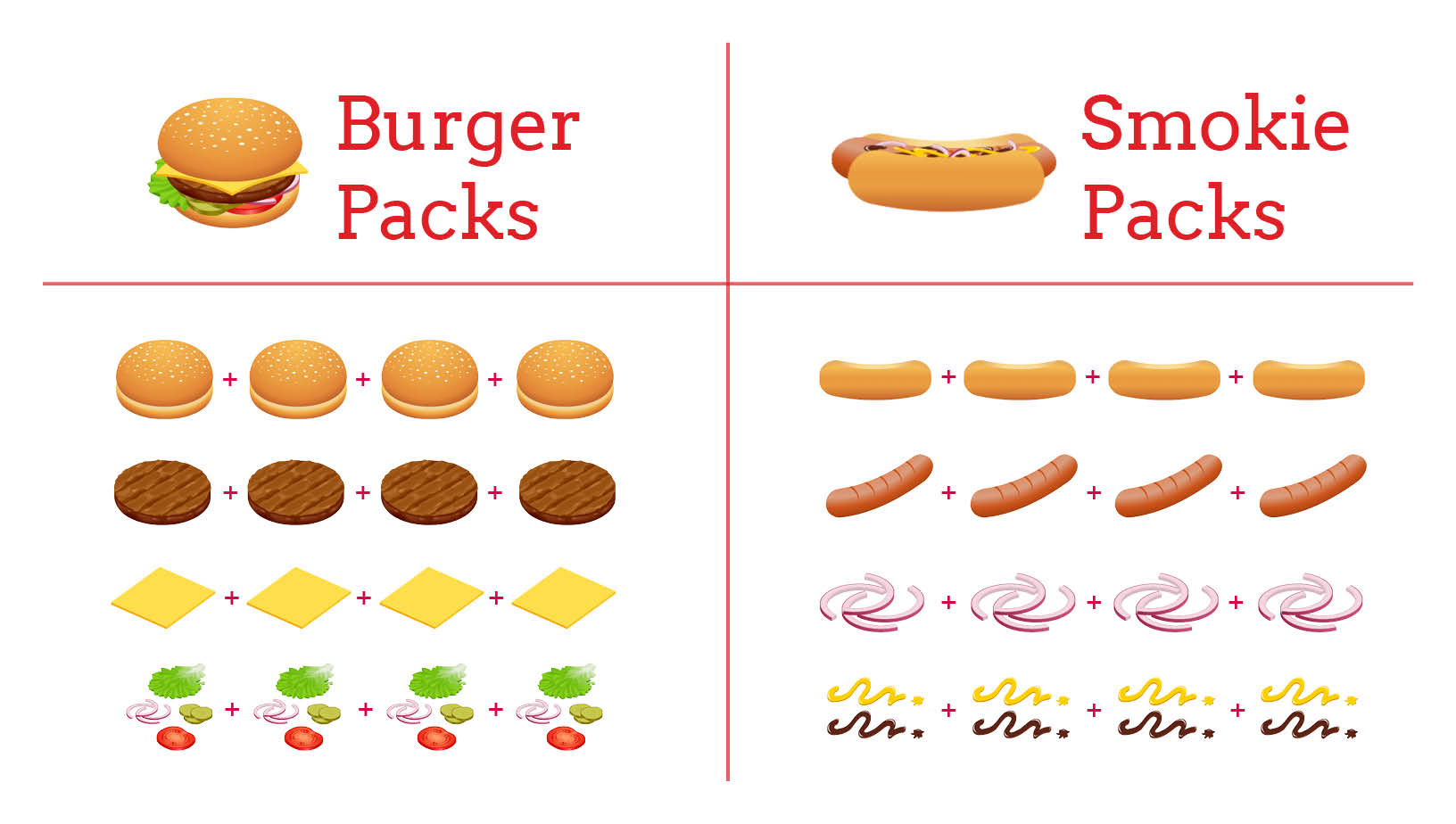 Burger and Smokie Packs